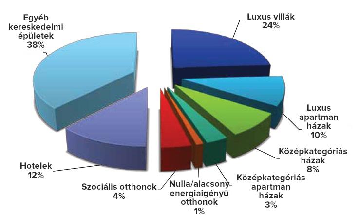 Intelligensotthon rendszerek európai végfelhasználói kördiagramja