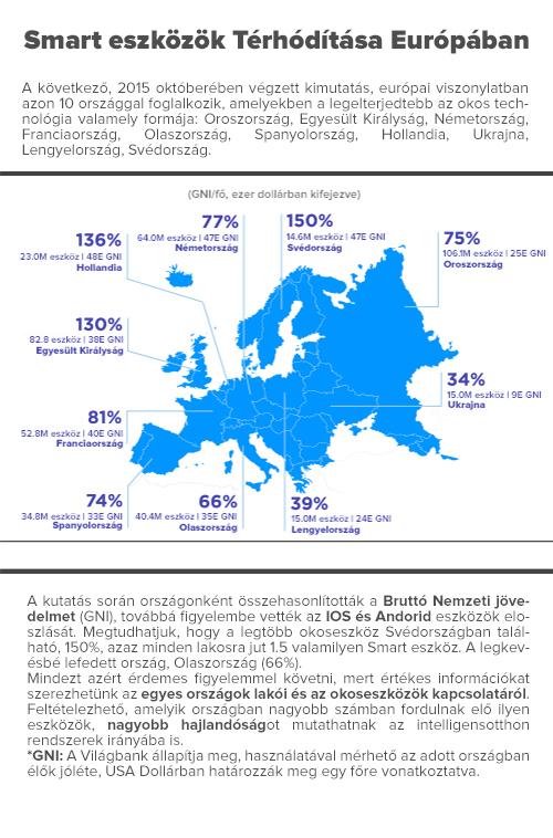 Smart renszerek elosztása európában_szoveg