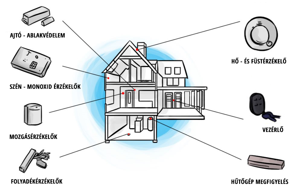 Mivel tud többet az okos biztonság, mint a hagyományos? http://www.automated-technologies.com/images/editor/Home-Security/home-security-system.jpg