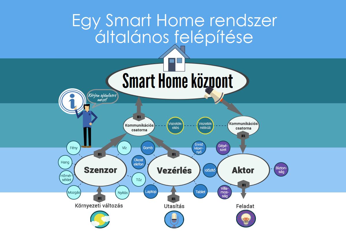 Egy Smart Home rendszer általános felépítése_2