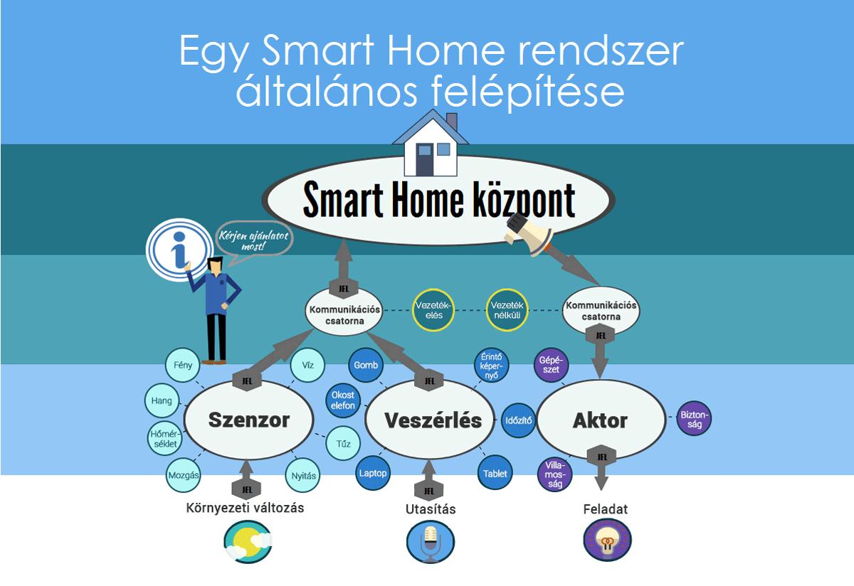 smart_home_rendszer_felepitese