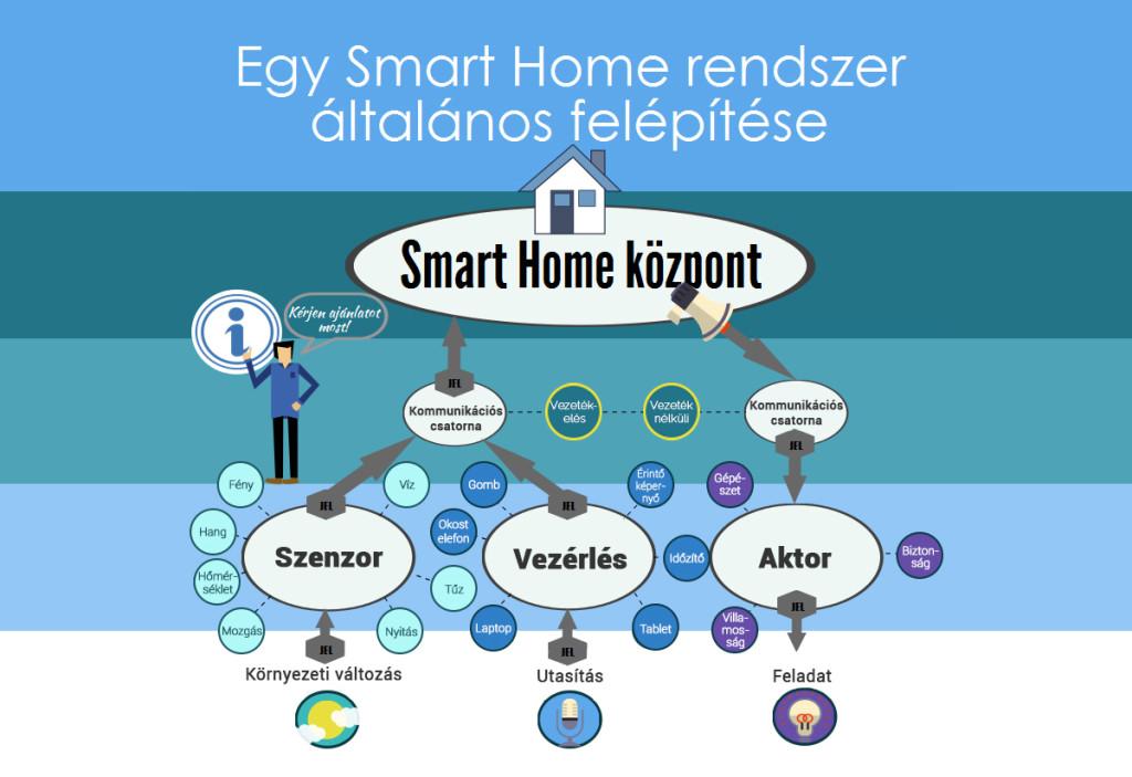 20170512_Egy Smart Home rendszer általános felépítése_2