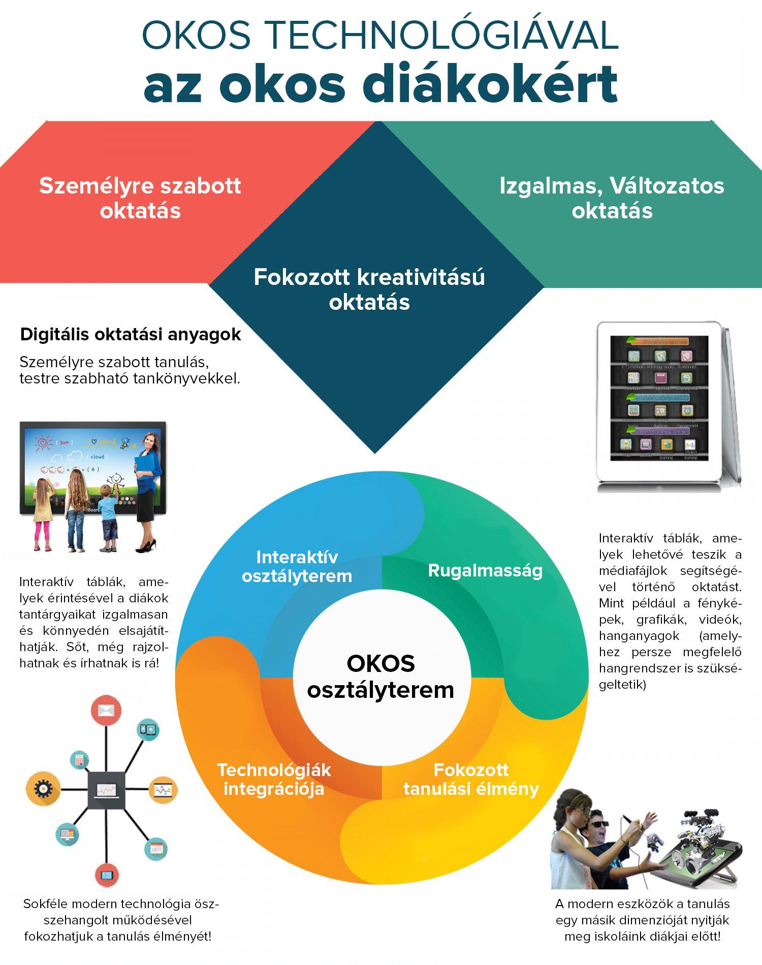 Okos-technologiaval-az-okos-diakokert