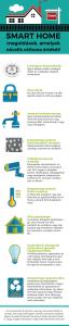 Smart-home-megoldások,-amelyek-növelik-otthona-értékét!